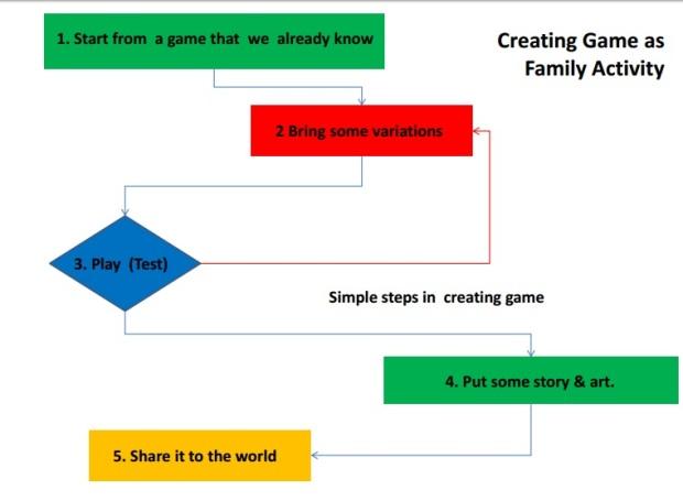 gamification perak 5